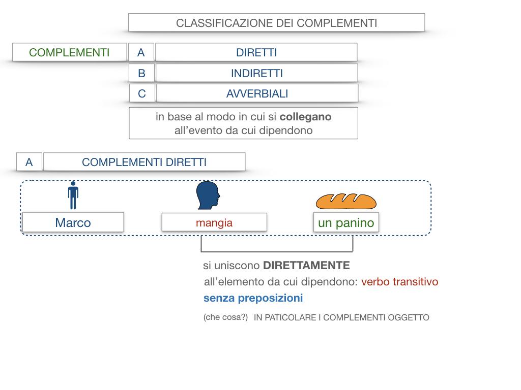 18. I COMPLEMENTI_DIRETTI_COMPLEMENTO OGGETTO_PARTE1_SIMULAZIONE.016
