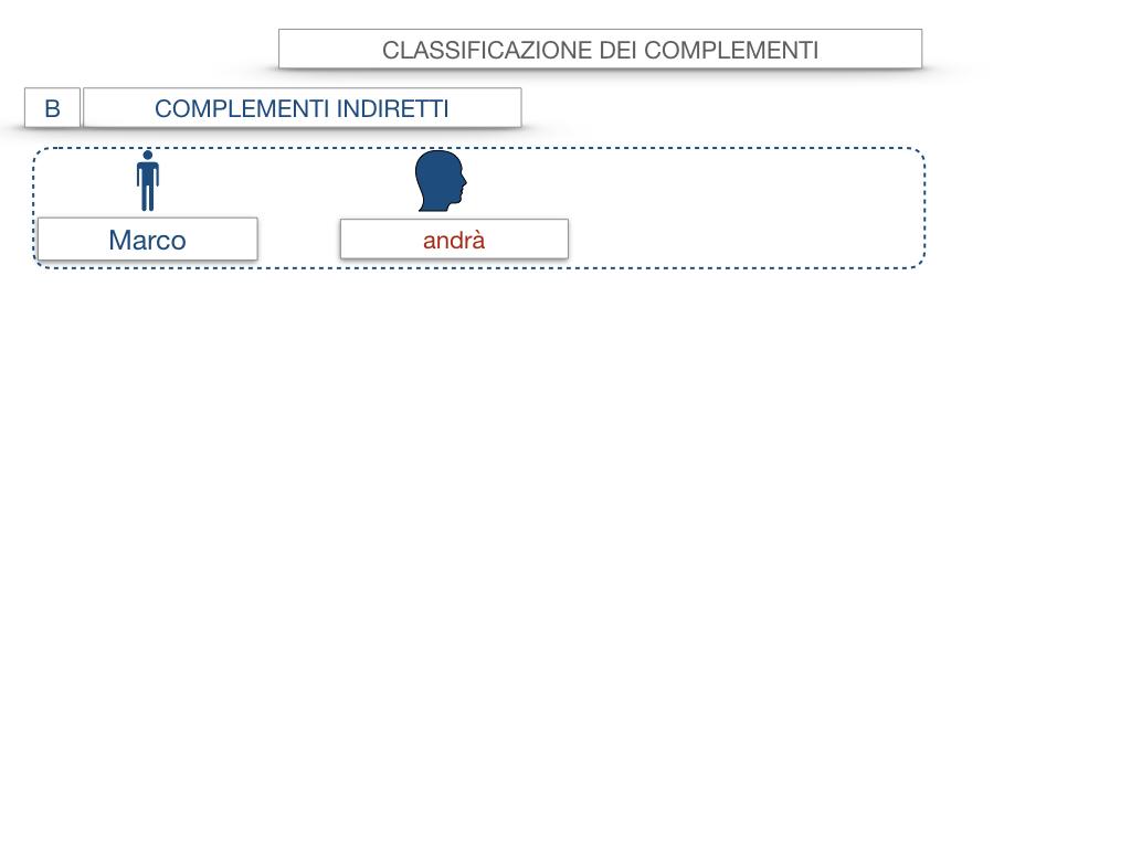 18. I COMPLEMENTI_DIRETTI_COMPLEMENTO OGGETTO_PARTE1_SIMULAZIONE.019