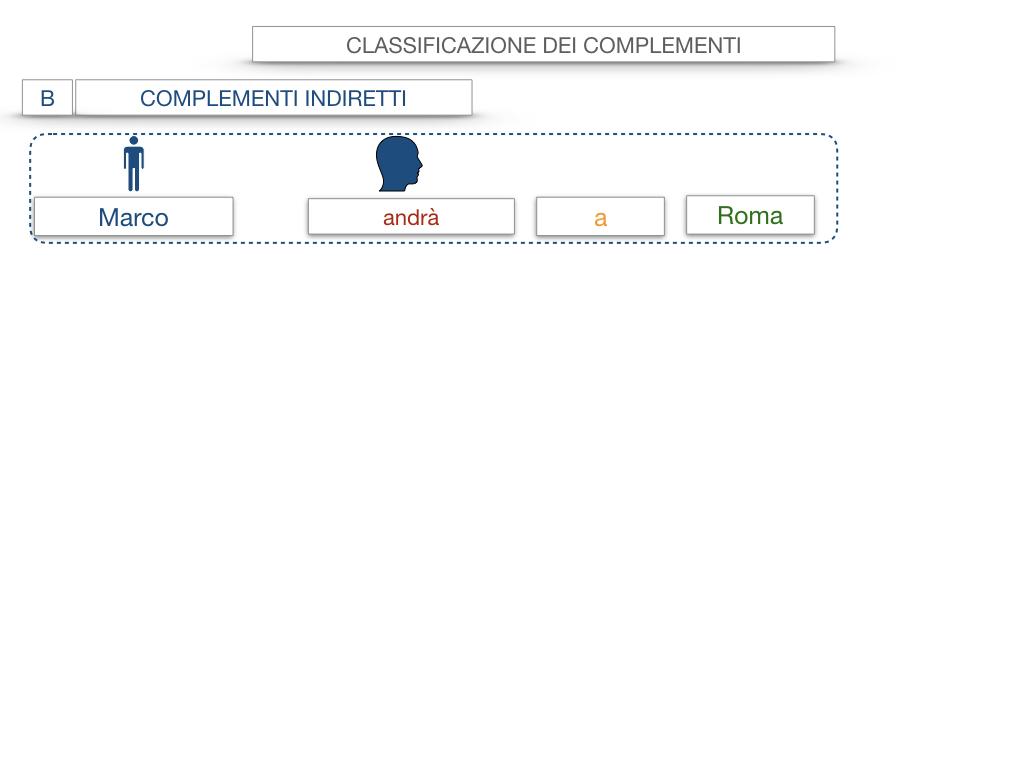18. I COMPLEMENTI_DIRETTI_COMPLEMENTO OGGETTO_PARTE1_SIMULAZIONE.020