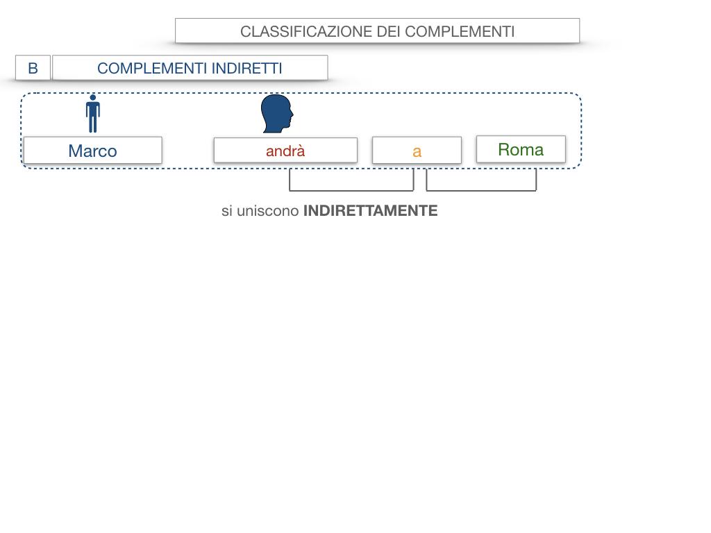 18. I COMPLEMENTI_DIRETTI_COMPLEMENTO OGGETTO_PARTE1_SIMULAZIONE.021
