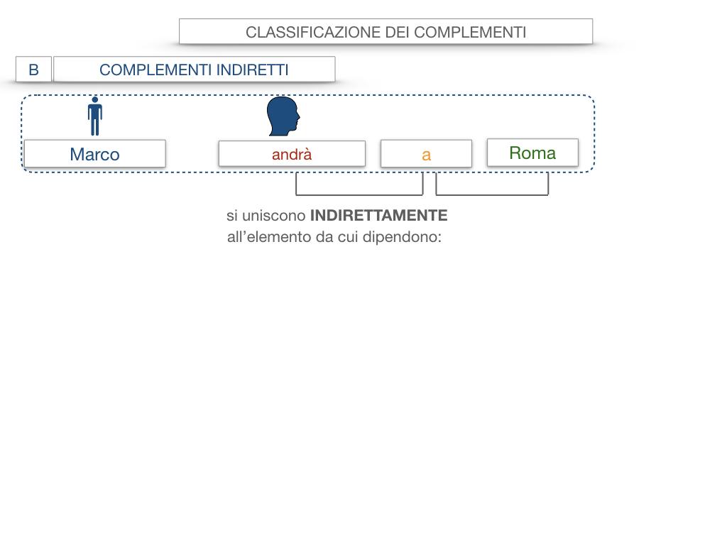 18. I COMPLEMENTI_DIRETTI_COMPLEMENTO OGGETTO_PARTE1_SIMULAZIONE.022