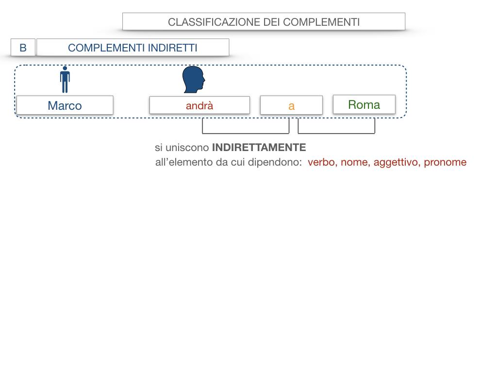 18. I COMPLEMENTI_DIRETTI_COMPLEMENTO OGGETTO_PARTE1_SIMULAZIONE.023