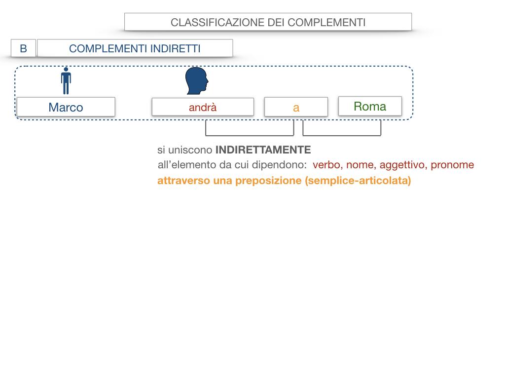 18. I COMPLEMENTI_DIRETTI_COMPLEMENTO OGGETTO_PARTE1_SIMULAZIONE.024