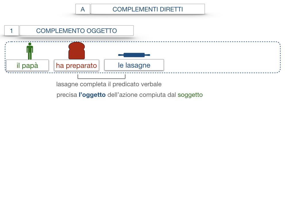 18. I COMPLEMENTI_DIRETTI_COMPLEMENTO OGGETTO_PARTE1_SIMULAZIONE.051
