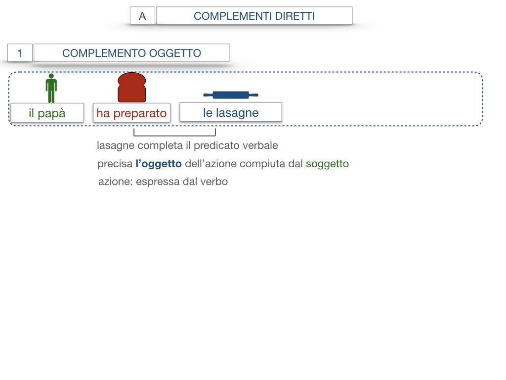 18. I COMPLEMENTI_DIRETTI_COMPLEMENTO OGGETTO_PARTE1_SIMULAZIONE.052