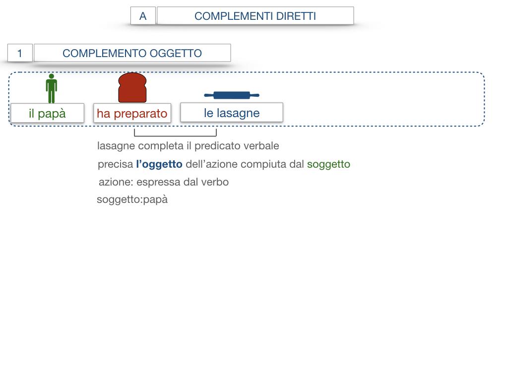 18. I COMPLEMENTI_DIRETTI_COMPLEMENTO OGGETTO_PARTE1_SIMULAZIONE.053
