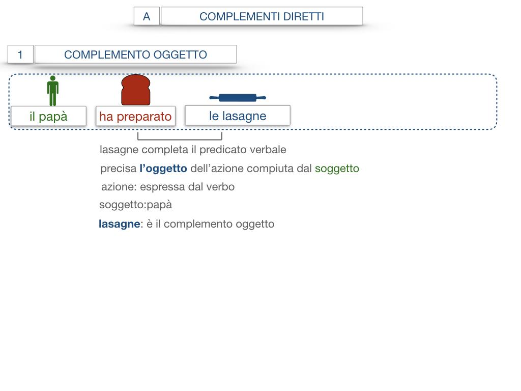 18. I COMPLEMENTI_DIRETTI_COMPLEMENTO OGGETTO_PARTE1_SIMULAZIONE.054