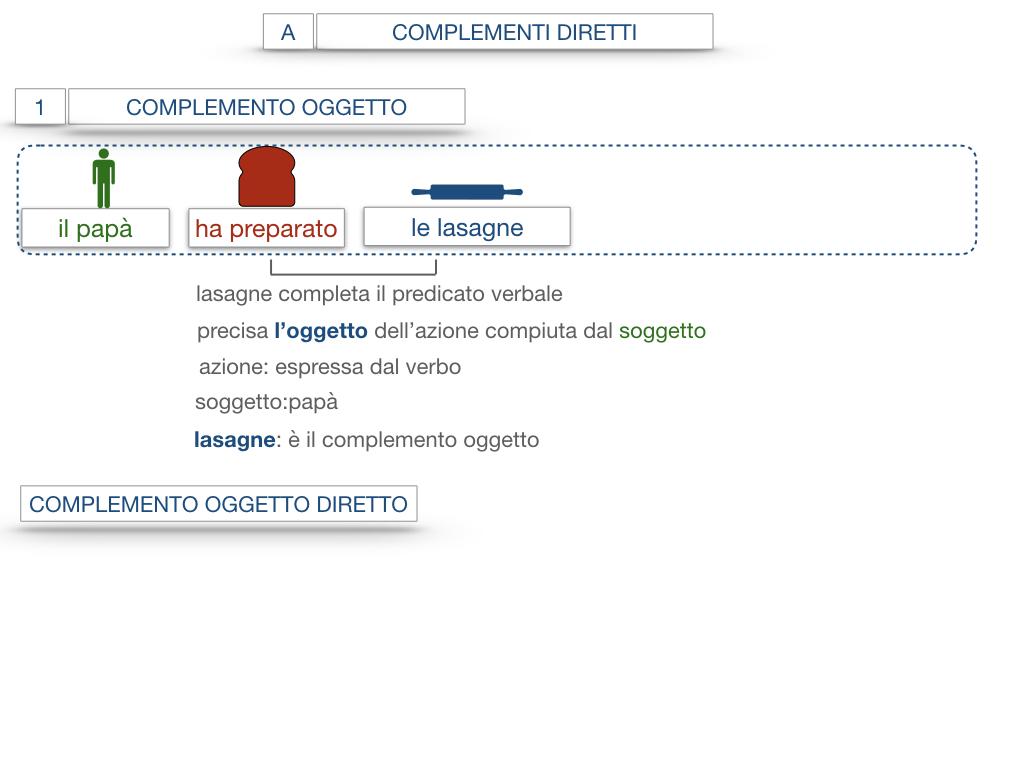 18. I COMPLEMENTI_DIRETTI_COMPLEMENTO OGGETTO_PARTE1_SIMULAZIONE.055