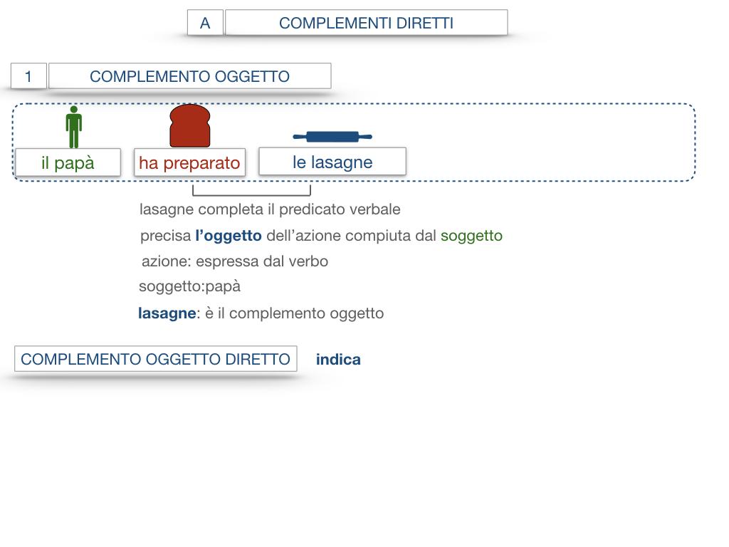 18. I COMPLEMENTI_DIRETTI_COMPLEMENTO OGGETTO_PARTE1_SIMULAZIONE.056