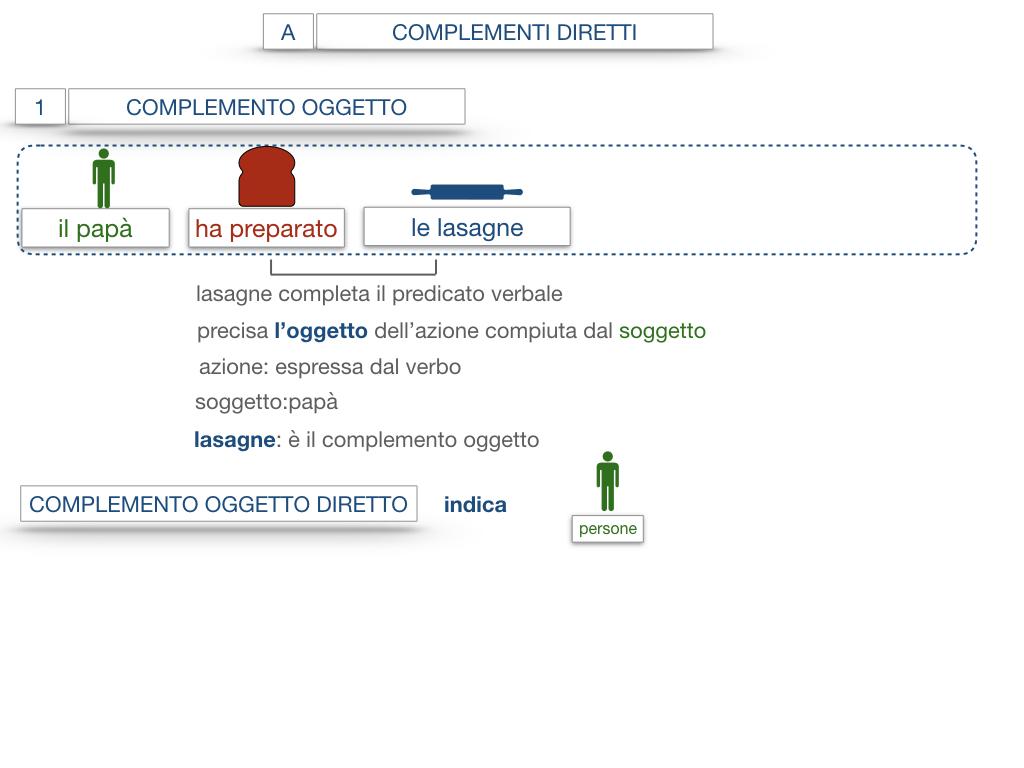 18. I COMPLEMENTI_DIRETTI_COMPLEMENTO OGGETTO_PARTE1_SIMULAZIONE.057
