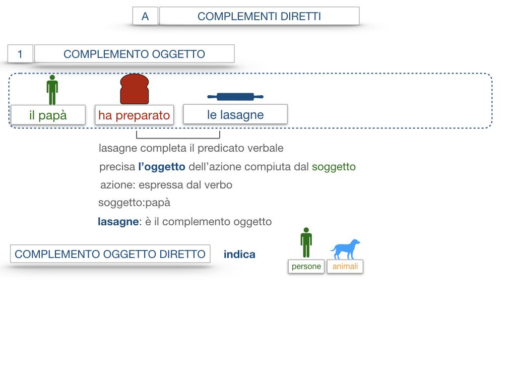 18. I COMPLEMENTI_DIRETTI_COMPLEMENTO OGGETTO_PARTE1_SIMULAZIONE.058