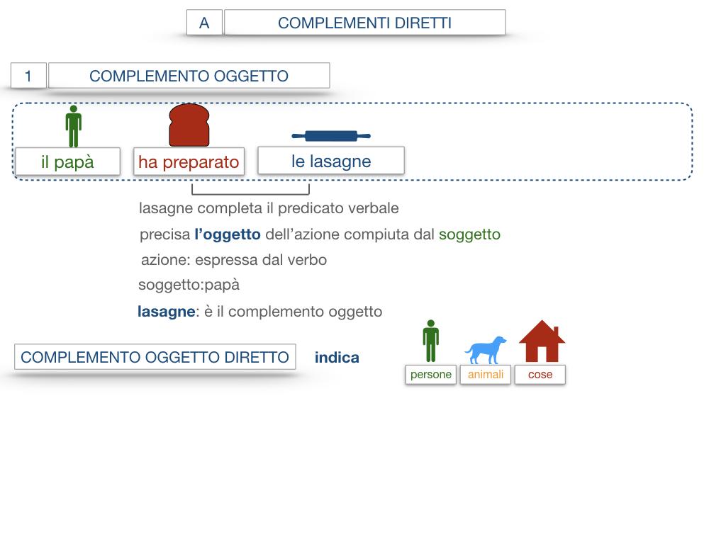 18. I COMPLEMENTI_DIRETTI_COMPLEMENTO OGGETTO_PARTE1_SIMULAZIONE.059