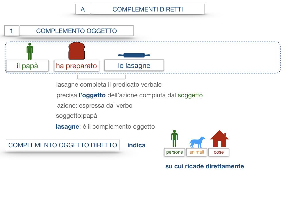 18. I COMPLEMENTI_DIRETTI_COMPLEMENTO OGGETTO_PARTE1_SIMULAZIONE.060