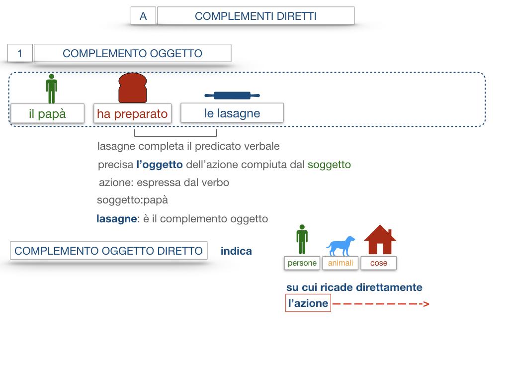 18. I COMPLEMENTI_DIRETTI_COMPLEMENTO OGGETTO_PARTE1_SIMULAZIONE.061