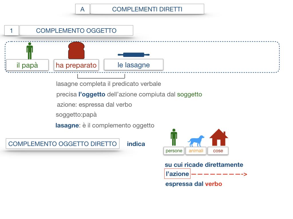 18. I COMPLEMENTI_DIRETTI_COMPLEMENTO OGGETTO_PARTE1_SIMULAZIONE.062