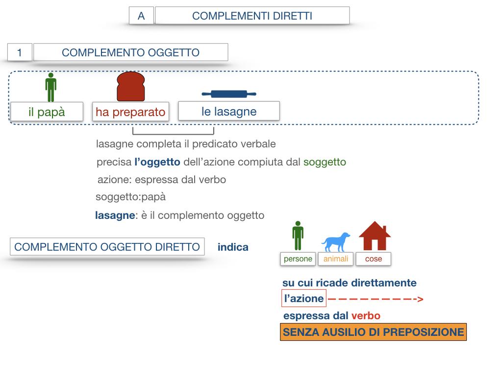 18. I COMPLEMENTI_DIRETTI_COMPLEMENTO OGGETTO_PARTE1_SIMULAZIONE.063