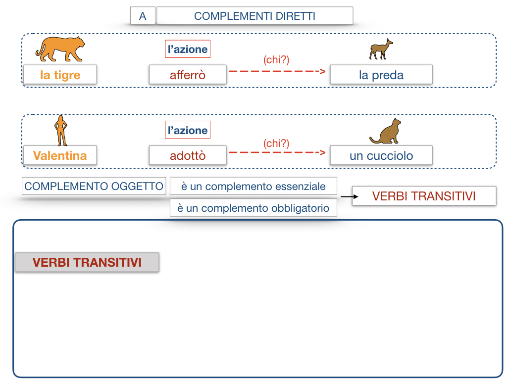 18. I COMPLEMENTI_DIRETTI_COMPLEMENTO OGGETTO_PARTE1_SIMULAZIONE.081