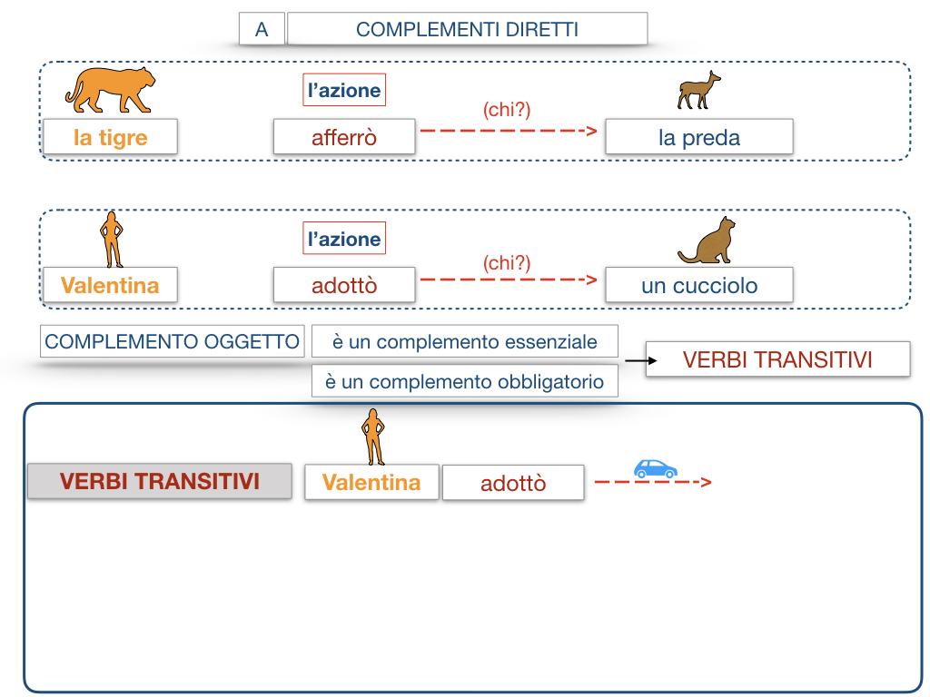 18. I COMPLEMENTI_DIRETTI_COMPLEMENTO OGGETTO_PARTE1_SIMULAZIONE.084