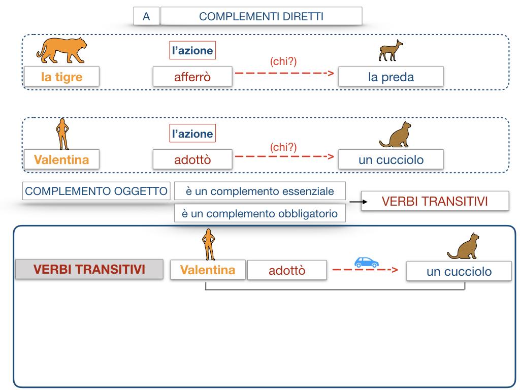 18. I COMPLEMENTI_DIRETTI_COMPLEMENTO OGGETTO_PARTE1_SIMULAZIONE.085