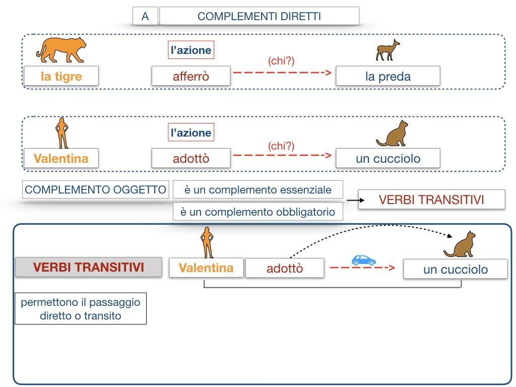 18. I COMPLEMENTI_DIRETTI_COMPLEMENTO OGGETTO_PARTE1_SIMULAZIONE.086