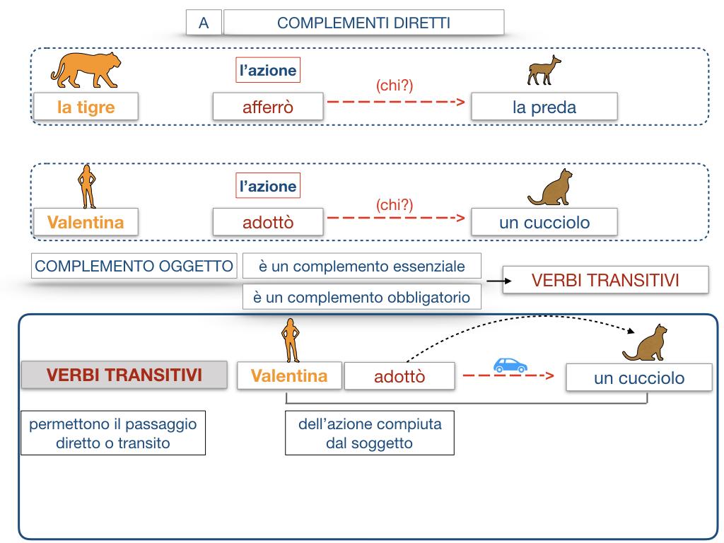 18. I COMPLEMENTI_DIRETTI_COMPLEMENTO OGGETTO_PARTE1_SIMULAZIONE.087