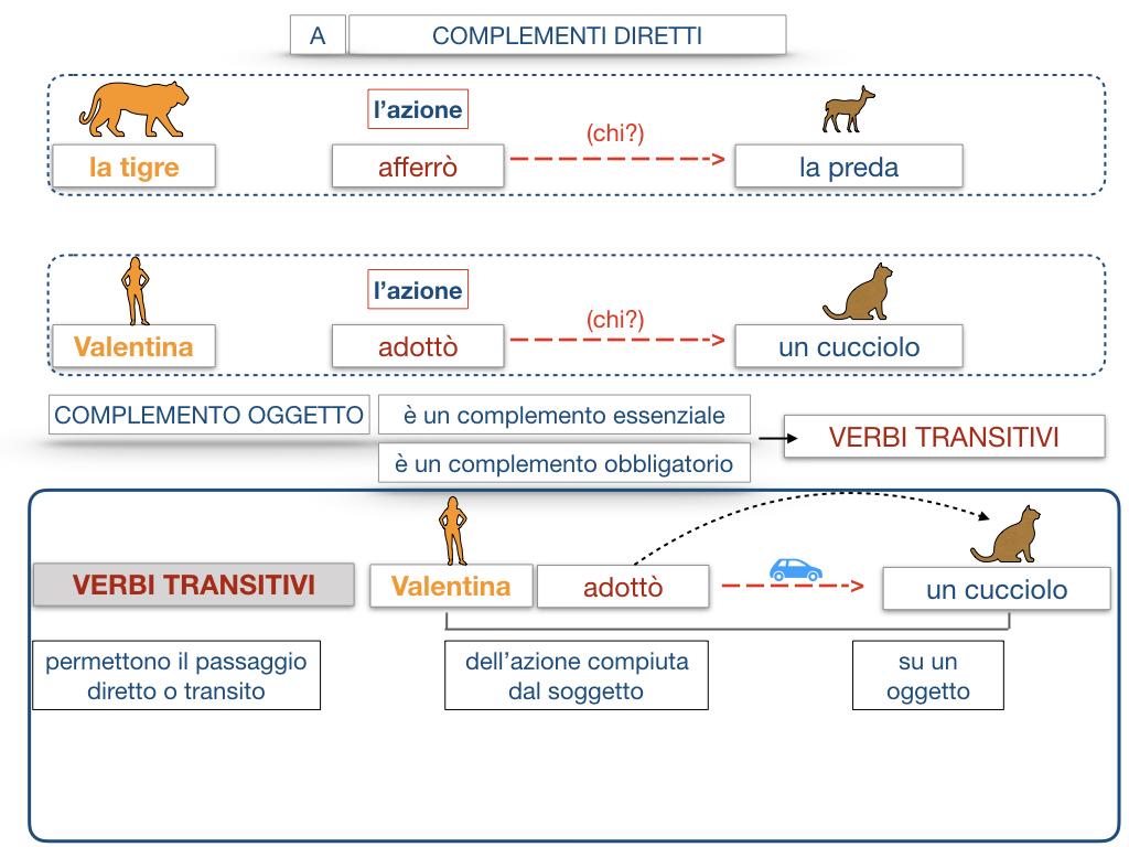 18. I COMPLEMENTI_DIRETTI_COMPLEMENTO OGGETTO_PARTE1_SIMULAZIONE.088