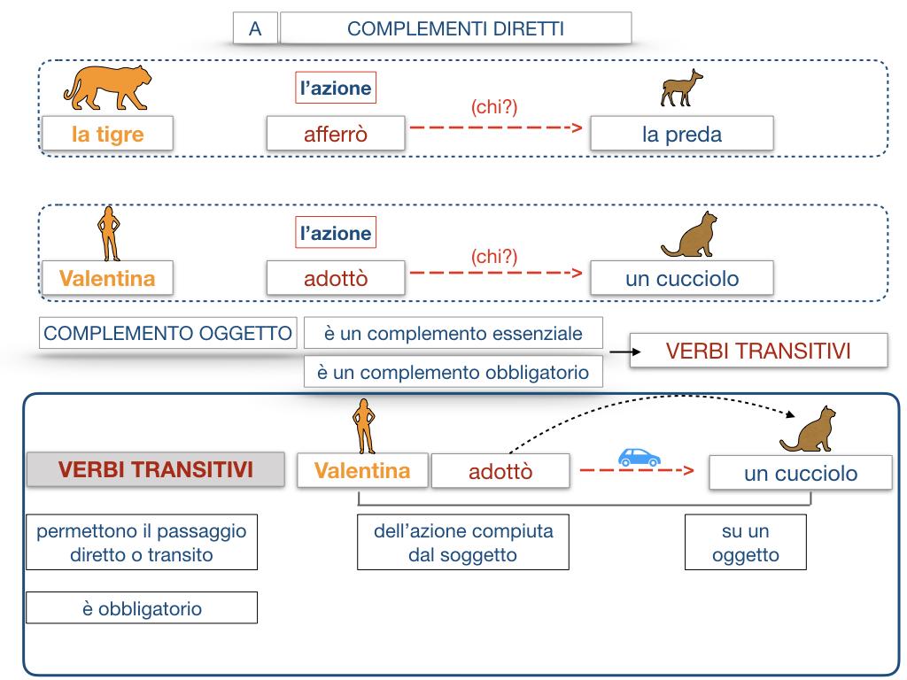 18. I COMPLEMENTI_DIRETTI_COMPLEMENTO OGGETTO_PARTE1_SIMULAZIONE.089