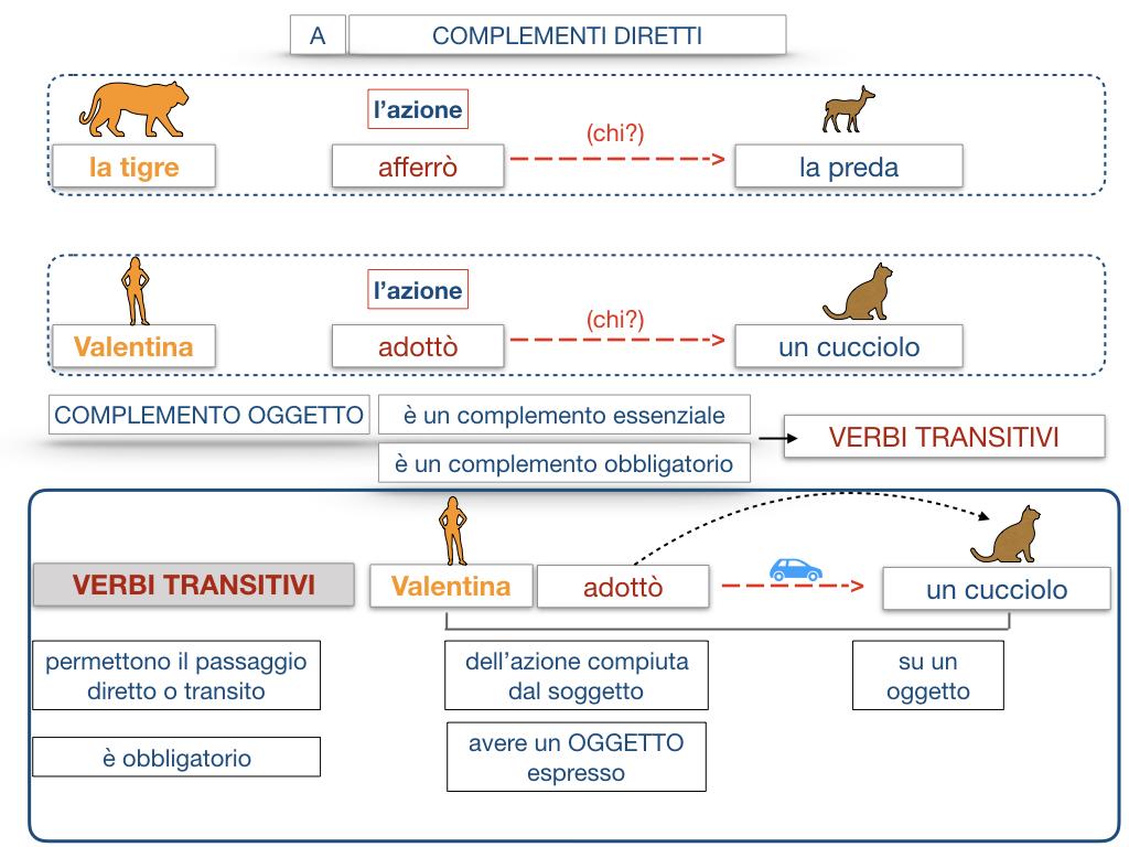 18. I COMPLEMENTI_DIRETTI_COMPLEMENTO OGGETTO_PARTE1_SIMULAZIONE.090