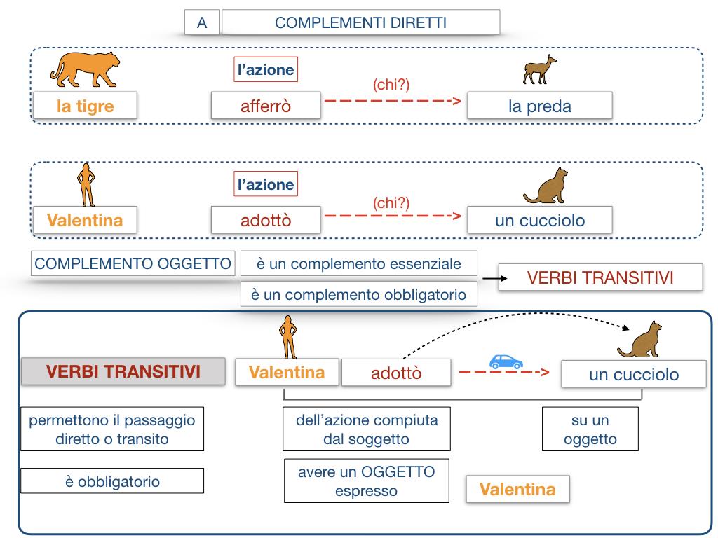 18. I COMPLEMENTI_DIRETTI_COMPLEMENTO OGGETTO_PARTE1_SIMULAZIONE.091