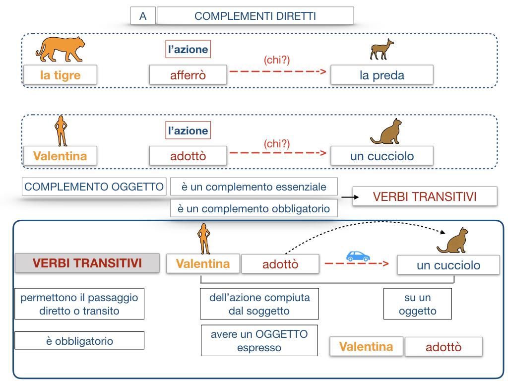 18. I COMPLEMENTI_DIRETTI_COMPLEMENTO OGGETTO_PARTE1_SIMULAZIONE.092