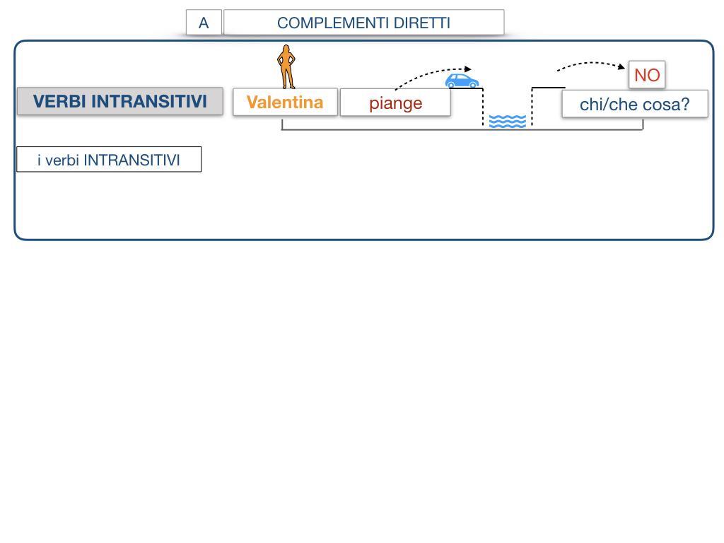 18. I COMPLEMENTI_DIRETTI_COMPLEMENTO OGGETTO_PARTE1_SIMULAZIONE.100