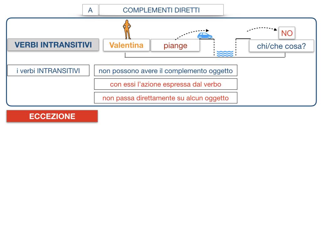 18. I COMPLEMENTI_DIRETTI_COMPLEMENTO OGGETTO_PARTE1_SIMULAZIONE.104