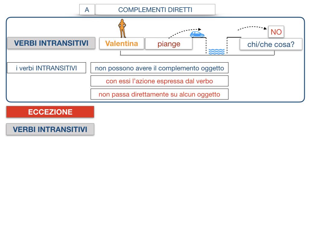 18. I COMPLEMENTI_DIRETTI_COMPLEMENTO OGGETTO_PARTE1_SIMULAZIONE.105