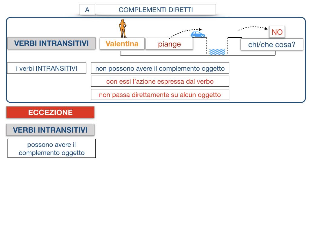 18. I COMPLEMENTI_DIRETTI_COMPLEMENTO OGGETTO_PARTE1_SIMULAZIONE.106
