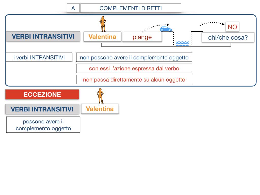 18. I COMPLEMENTI_DIRETTI_COMPLEMENTO OGGETTO_PARTE1_SIMULAZIONE.107