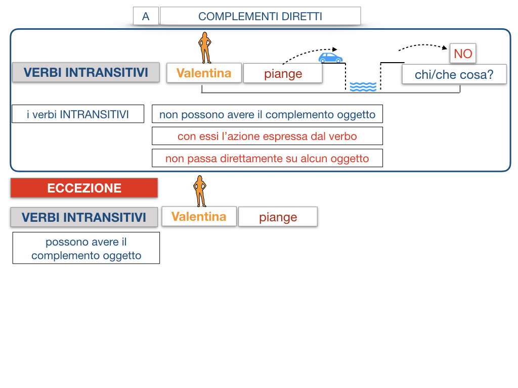 18. I COMPLEMENTI_DIRETTI_COMPLEMENTO OGGETTO_PARTE1_SIMULAZIONE.108