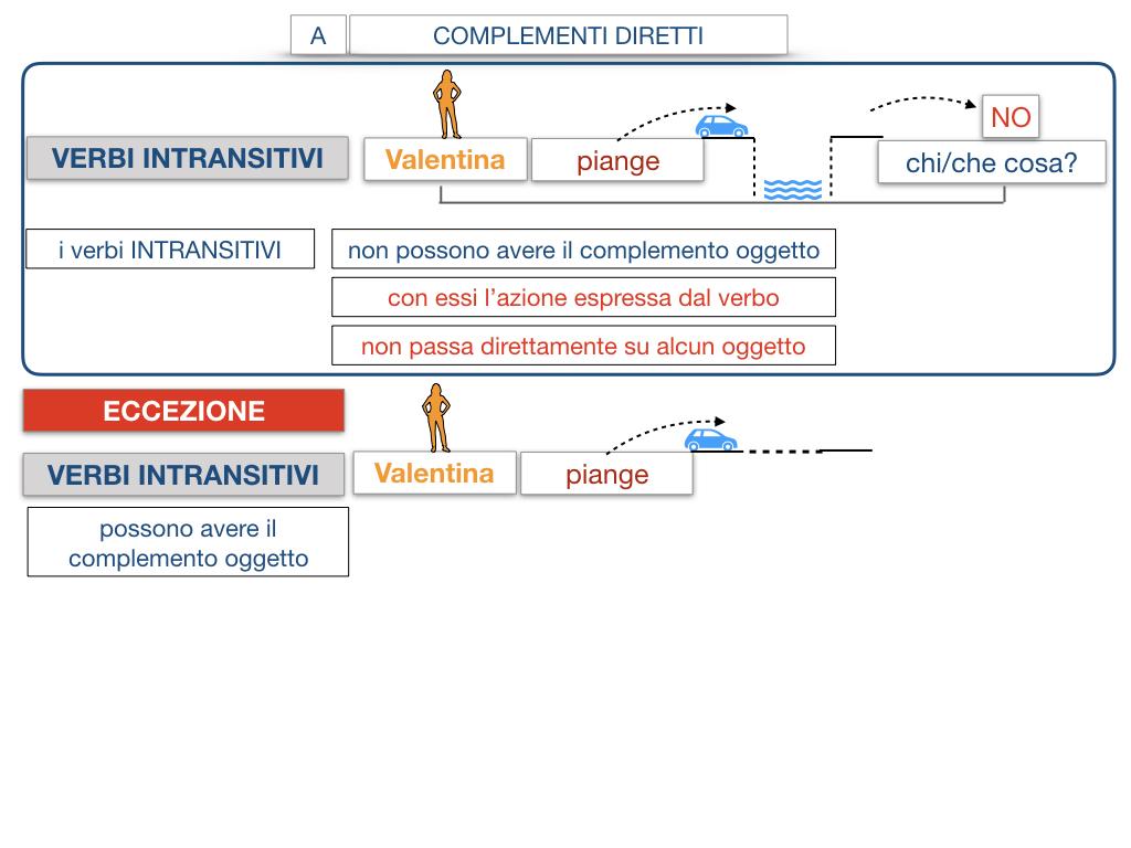 18. I COMPLEMENTI_DIRETTI_COMPLEMENTO OGGETTO_PARTE1_SIMULAZIONE.109