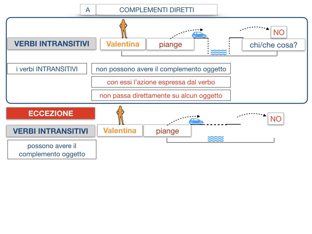 18. I COMPLEMENTI_DIRETTI_COMPLEMENTO OGGETTO_PARTE1_SIMULAZIONE.110