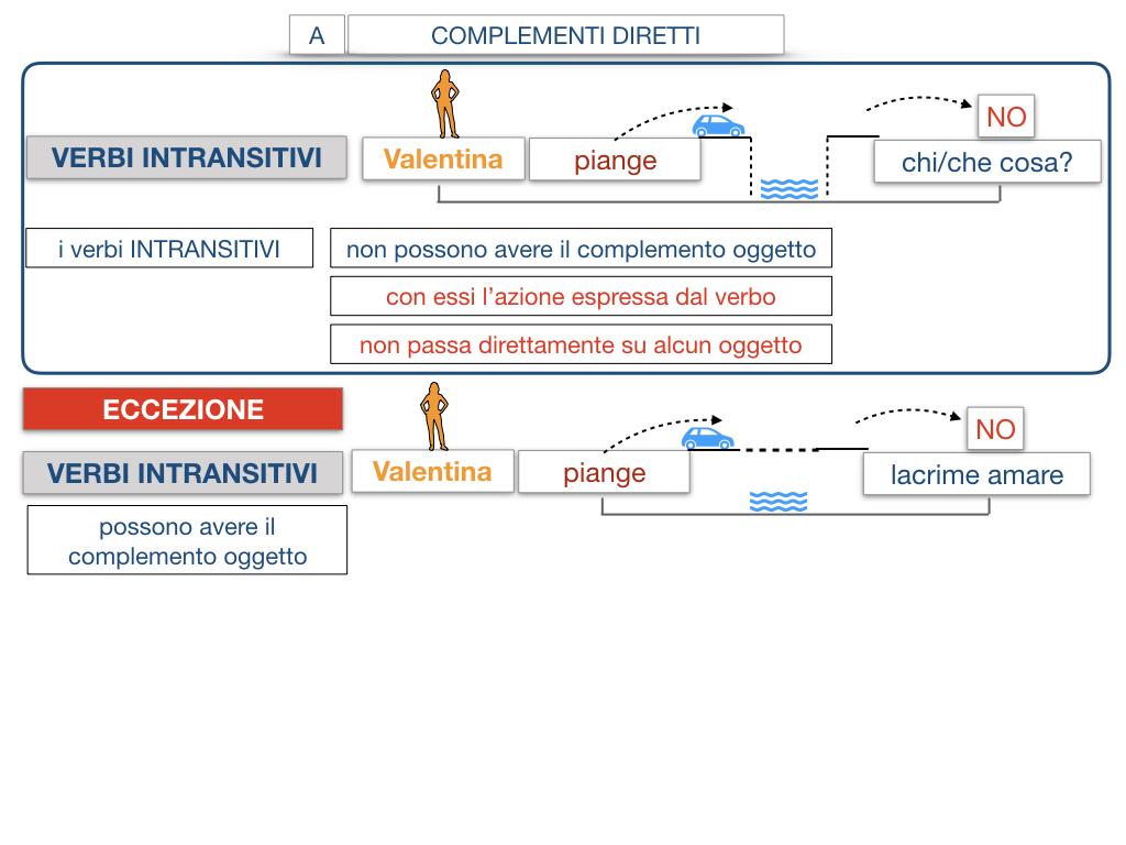 18. I COMPLEMENTI_DIRETTI_COMPLEMENTO OGGETTO_PARTE1_SIMULAZIONE.111