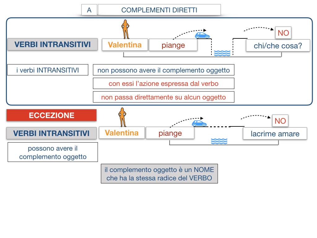 18. I COMPLEMENTI_DIRETTI_COMPLEMENTO OGGETTO_PARTE1_SIMULAZIONE.112