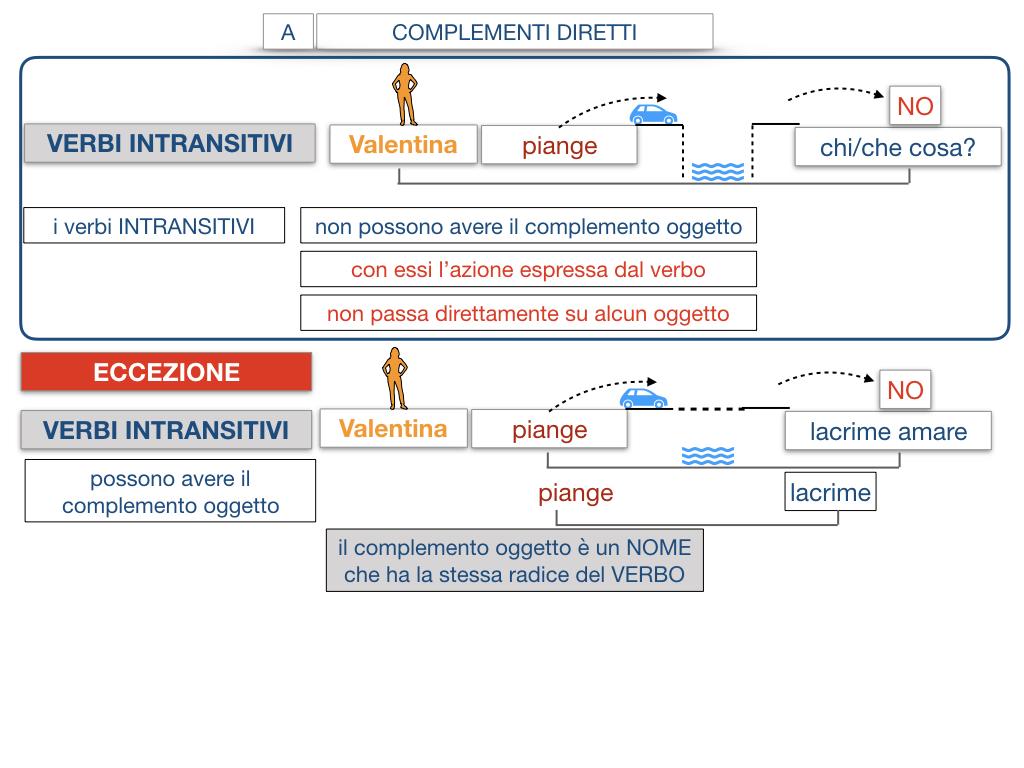 18. I COMPLEMENTI_DIRETTI_COMPLEMENTO OGGETTO_PARTE1_SIMULAZIONE.113