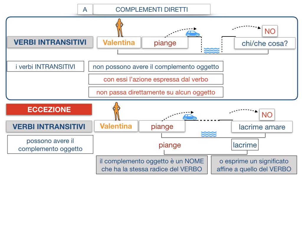 18. I COMPLEMENTI_DIRETTI_COMPLEMENTO OGGETTO_PARTE1_SIMULAZIONE.114