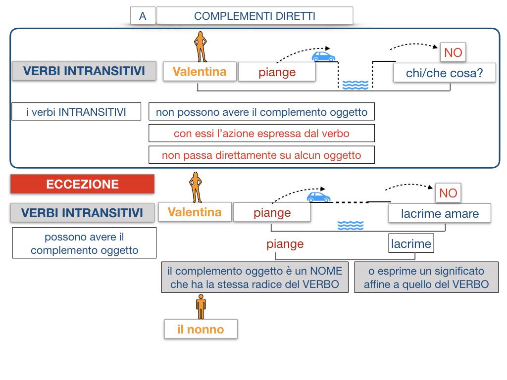 18. I COMPLEMENTI_DIRETTI_COMPLEMENTO OGGETTO_PARTE1_SIMULAZIONE.115