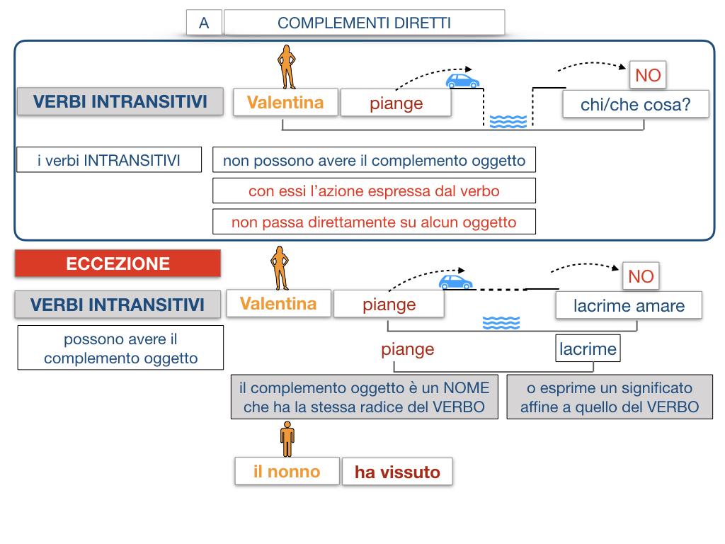 18. I COMPLEMENTI_DIRETTI_COMPLEMENTO OGGETTO_PARTE1_SIMULAZIONE.116