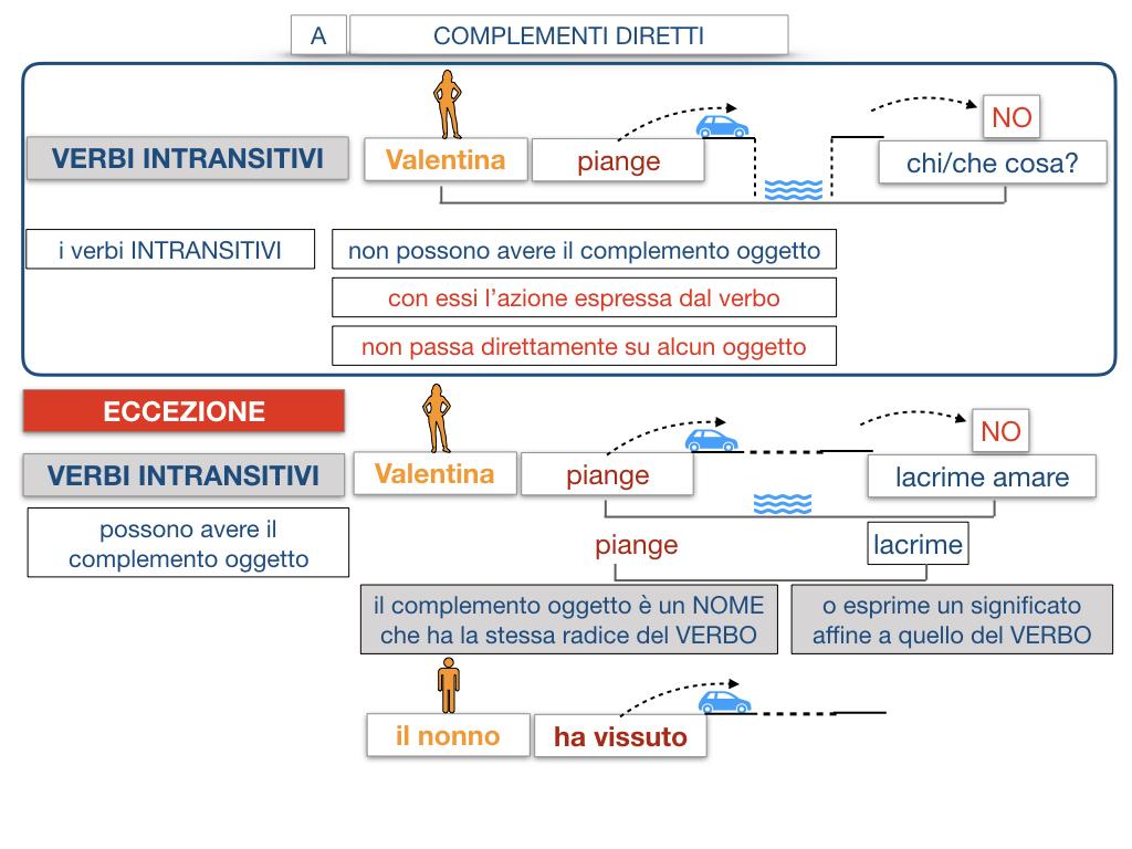 18. I COMPLEMENTI_DIRETTI_COMPLEMENTO OGGETTO_PARTE1_SIMULAZIONE.117