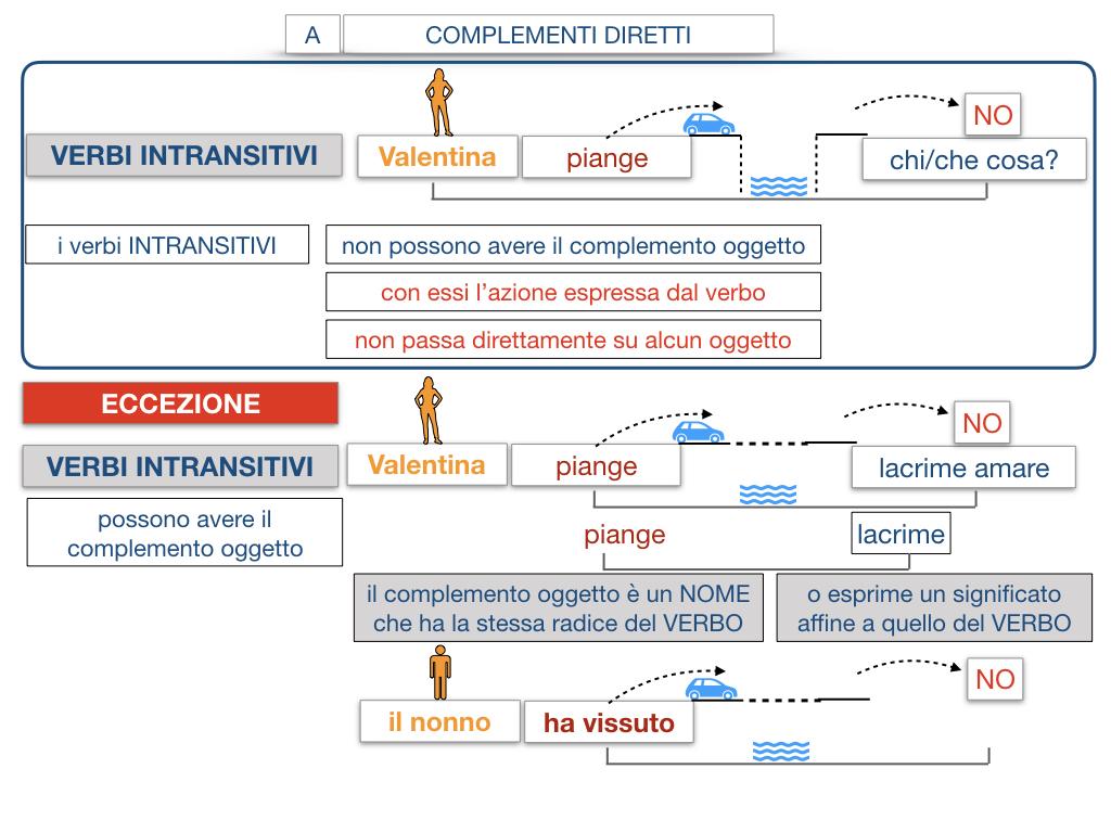 18. I COMPLEMENTI_DIRETTI_COMPLEMENTO OGGETTO_PARTE1_SIMULAZIONE.118