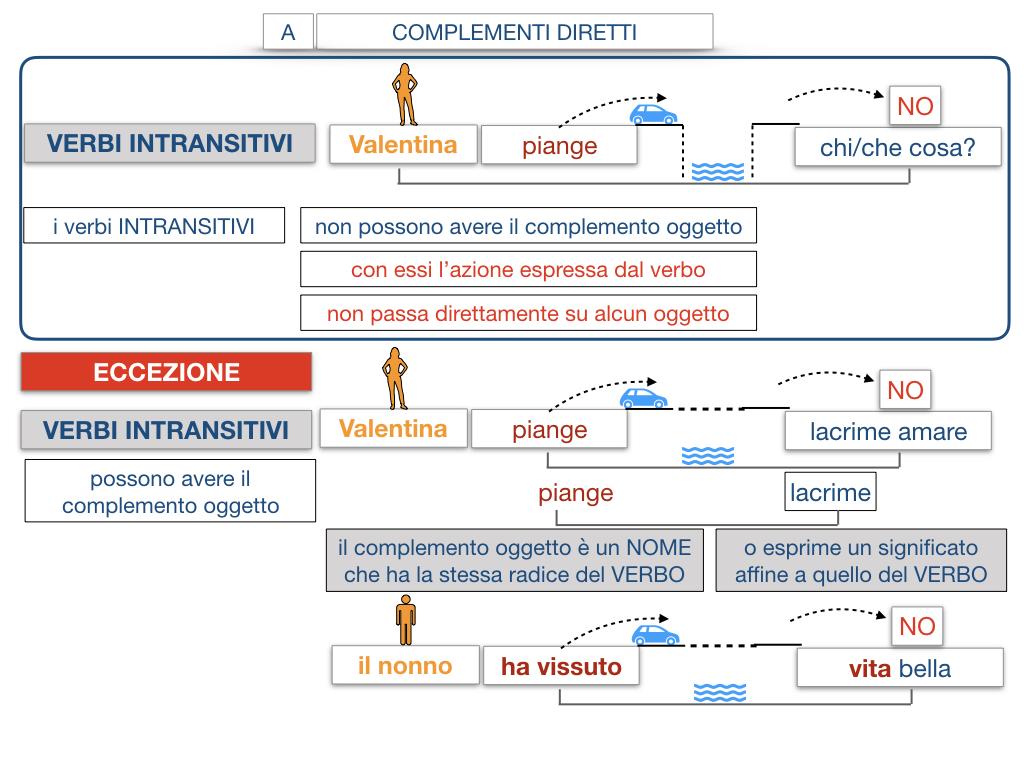 18. I COMPLEMENTI_DIRETTI_COMPLEMENTO OGGETTO_PARTE1_SIMULAZIONE.119