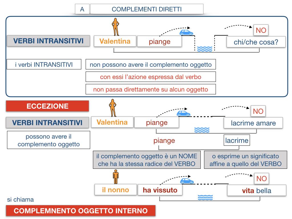 18. I COMPLEMENTI_DIRETTI_COMPLEMENTO OGGETTO_PARTE1_SIMULAZIONE.120