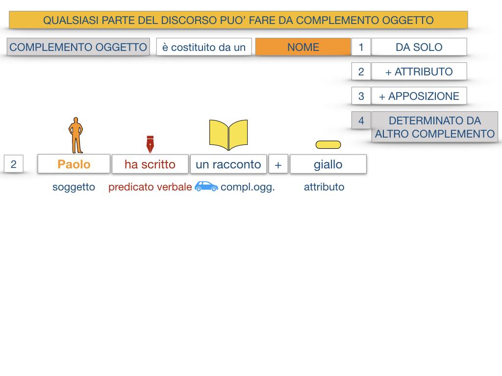 18_BIS. COMPLEMENTO OGGETTO PARTE 2 COMPLEMENTO OGGETTO PARTITIVO_SIMULAZIONE .017