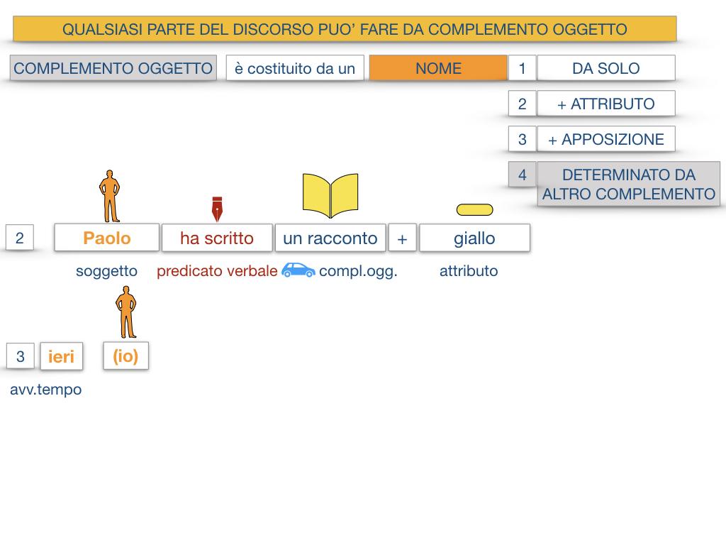18_BIS. COMPLEMENTO OGGETTO PARTE 2 COMPLEMENTO OGGETTO PARTITIVO_SIMULAZIONE .020